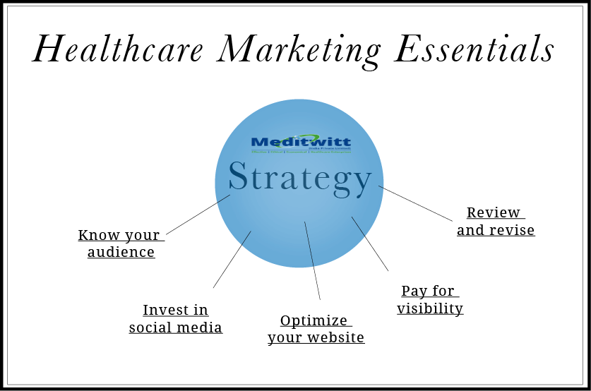 Create your healthcare line successful by doing effective hospital marketing in Bangalore